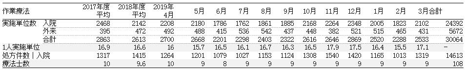 期間2019年4月から2020年3月実績グラフ