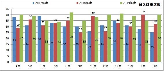 新入院患者数グラフ