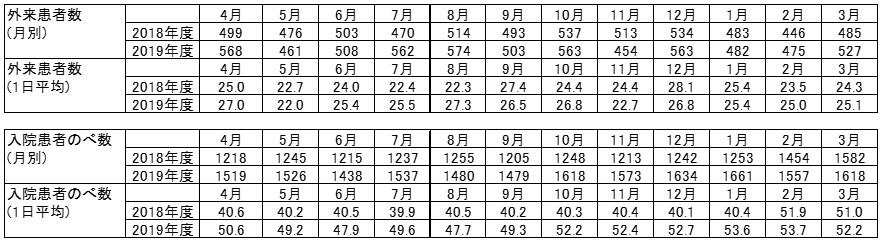 外来患者数実績表2018-2019