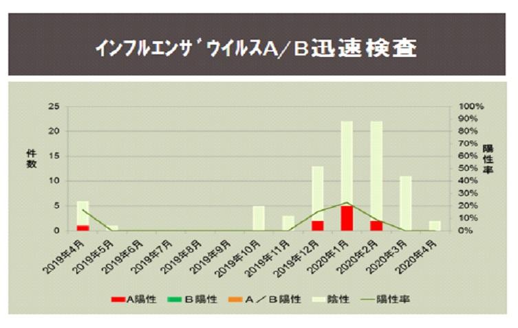 インフルエンザa/b検査